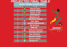 Premier League Table Feature My Projected 2016 Premier League Table