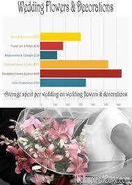 Wedding Flowers Average Cost 51 Best African Violet Purple Weddings Images On Pinterest