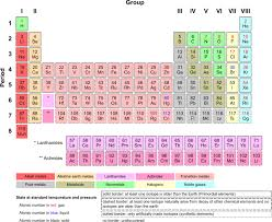 what is the purpose of the periodic table chemistry 101 elements and atoms the basics of chemistry purpose of