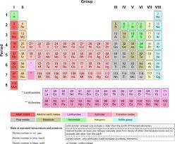 periodic table science book 8th grade science chapter 3 the table of elements periodic table of