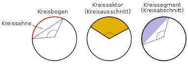 fläche kreis formel kreis