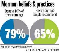 Do Mormons Celebrate Thanksgiving Mormon Family Archives Why Mormonism