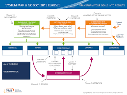 iso map the journey to iso 9001 2015 pmi