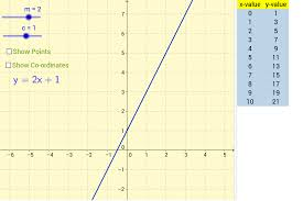 Table To Equation Table Of Points For A Linear Equation Geogebra
