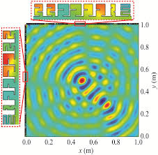 physics buzz focusing sound with metasurfaces a new way to