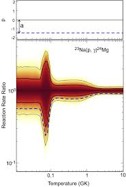 statistical methods for thermonuclear reaction rates and