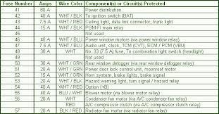 1996 u2013 2000 honda civic fuse box diagram u2013 circuit wiring diagrams