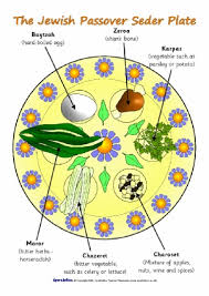 passover plate passover teaching resources printables for primary sparklebox