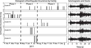 regional detection and monitoring of injection induced seismicity
