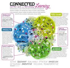 best 20 connected learning ideas on pinterest what is 21st