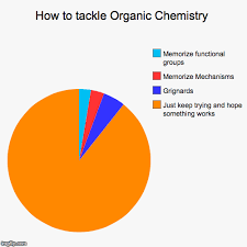 Organic Chemistry Meme - how to tackle organic chemistry imgflip