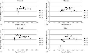 effect of paste to voids volume ratio on the performance of