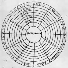 геоцентрическая система мира это что такое геоцентрическая