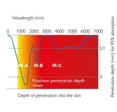 philips hp3621 200w infracare lamp amazon co uk health