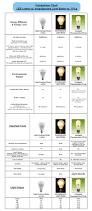 Led Light Bulbs Vs Energy Saving by Led Specialists Ltd Led Specialists