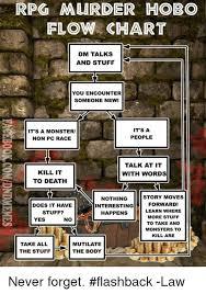 Hobo Memes - 25 best memes about murder hobo murder hobo memes