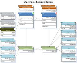 sharepoint visio stencil and template for designing solution