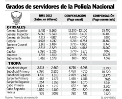 escala salarial vidrio 2016 nueva escala salarial y de compensaciones para las fuerzas armadas