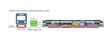Capacity Wireless Power Transfer Technology For High Capacity Transit