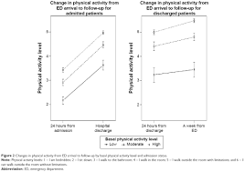 Abbreviation For Bathroom Full Text Determinants Of Change In Physical Activity During