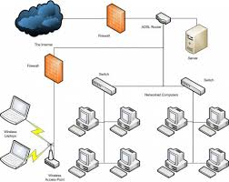 Fresh Secure Home Network Design Home Design Very Nice Gallery To - Home office network design