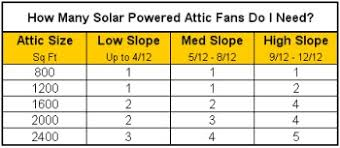 how to install a solar powered attic fan