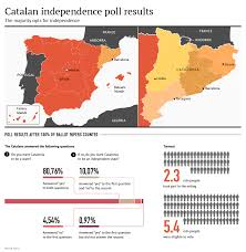 secessionist movements in scotland catalonia similarities and