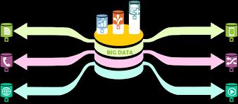 big data analytics services u0026 solutions at addon technologies