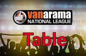 vanarama national league table national league table 2017 2018