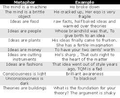 antidotes to the metaphors we live by anecdote