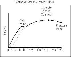 design lab viva questions 20 viva questions on stress and strain engineering tutorials