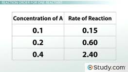 rate of a chemical reaction modifying factors video u0026 lesson
