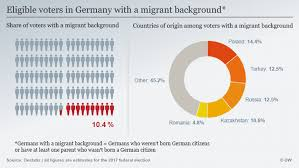 immigrant voters in german federal election could prove