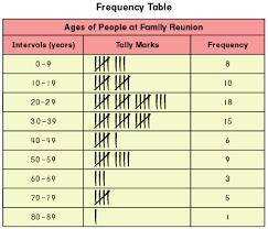 houghton mifflin mathematics grade 5 chapter 6a data and graphs