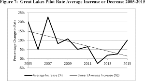 federal register great lakes pilotage rates 2016 annual review