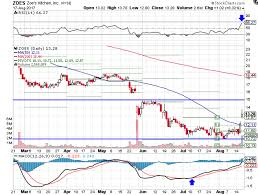 Zoes Kitchen Delivery Zoe U0027s Kitchen Stock Reverses Course After Earnings Miss Investopedia