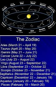 les meilleurs canap駸 lits the illustration figure and list of 12 zodiac signs 6000 jpg