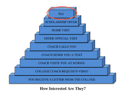 College National Letter Of Intent Recruiting The National Letter Of Intent You Can Do More