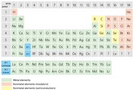 where are semiconductors on the periodic table isas the liquid boron turned out to be a semiconductor the