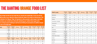 low carb diet food list pdf chicken almondine