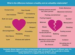 Healthy And Unhealthy Relationships Worksheets Human Development Sexual Health