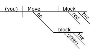 reed kellogg diagrammer help