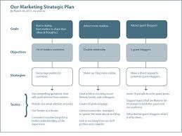 best 25 strategic marketing plan ideas on pinterest marketing