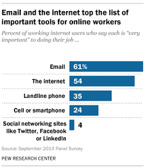 technology u0027s impact on workers pew research center