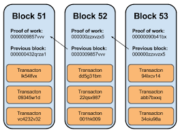How To Block Be Like - wtf is the blockchain a guide for total beginners dataconomy