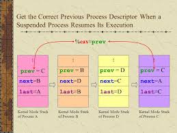 Linux Resume Process 100 Linux Resume Process Resume Suspended Process Linux