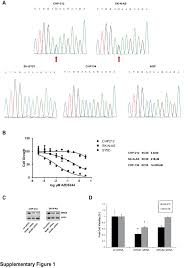 targeting the mtor complex by everolimus in nras mutant neuroblastoma