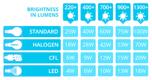 Led Light Bulb Vs Incandescent by Led Lumens To Watts Conversion Chart The Lightbulb Co