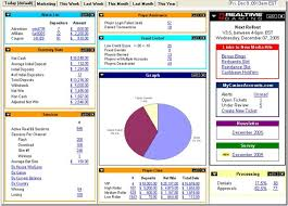 Financial Dashboard Template For Excel by Project Management Dashboard Templates Excel Manager S