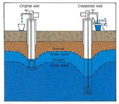 How To Drill A Water Well In Your Backyard Ground Water And The Rural Homeowner